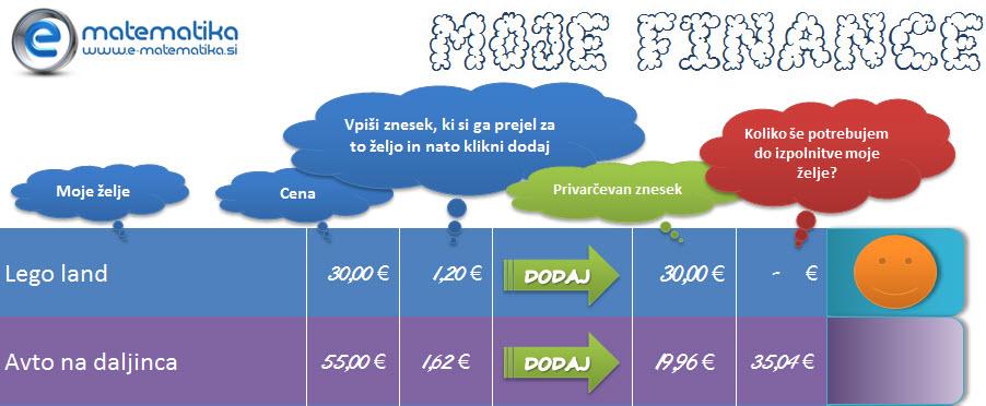 Finance za mlajše s pripomočkom za vodenje financ